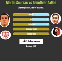 Martin Sourzac vs Gaunthier Gallon h2h player stats