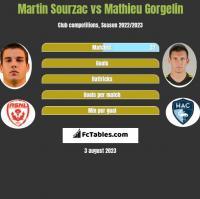 Martin Sourzac vs Mathieu Gorgelin h2h player stats