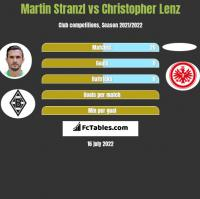 Martin Stranzl vs Christopher Lenz h2h player stats