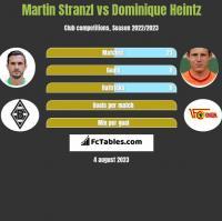 Martin Stranzl vs Dominique Heintz h2h player stats