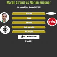 Martin Stranzl vs Florian Huebner h2h player stats