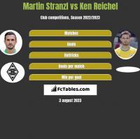 Martin Stranzl vs Ken Reichel h2h player stats