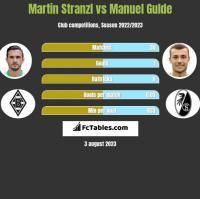 Martin Stranzl vs Manuel Gulde h2h player stats