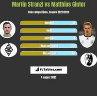 Martin Stranzl vs Matthias Ginter h2h player stats