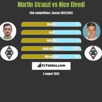 Martin Stranzl vs Nico Elvedi h2h player stats