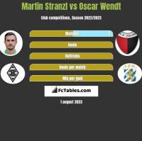 Martin Stranzl vs Oscar Wendt h2h player stats
