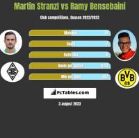 Martin Stranzl vs Ramy Bensebaini h2h player stats