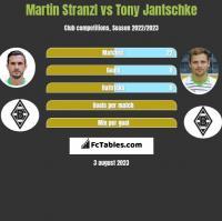 Martin Stranzl vs Tony Jantschke h2h player stats