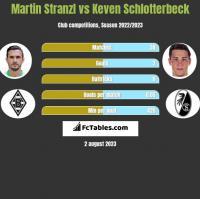 Martin Stranzl vs Keven Schlotterbeck h2h player stats