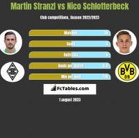 Martin Stranzl vs Nico Schlotterbeck h2h player stats