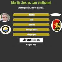Martin Sus vs Jan Vodhanel h2h player stats