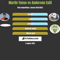 Martin Tonso vs Anderson Esiti h2h player stats