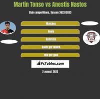 Martin Tonso vs Anestis Nastos h2h player stats