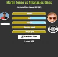 Martin Tonso vs Athanasios Dinas h2h player stats