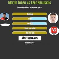Martin Tonso vs Azer Busuladic h2h player stats