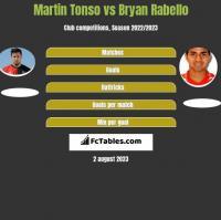 Martin Tonso vs Bryan Rabello h2h player stats