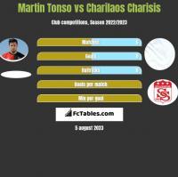 Martin Tonso vs Charilaos Charisis h2h player stats