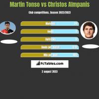Martin Tonso vs Christos Almpanis h2h player stats
