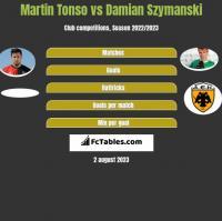 Martin Tonso vs Damian Szymanski h2h player stats