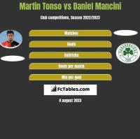 Martin Tonso vs Daniel Mancini h2h player stats