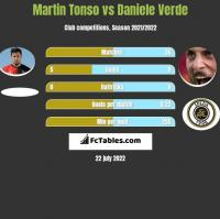 Martin Tonso vs Daniele Verde h2h player stats