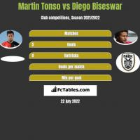 Martin Tonso vs Diego Biseswar h2h player stats