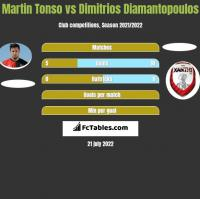 Martin Tonso vs Dimitrios Diamantopoulos h2h player stats