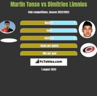 Martin Tonso vs Dimitrios Limnios h2h player stats