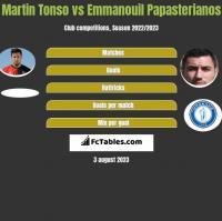 Martin Tonso vs Emmanouil Papasterianos h2h player stats