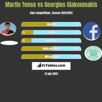 Martin Tonso vs Georgios Giakoumakis h2h player stats