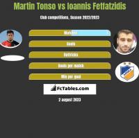 Martin Tonso vs Ioannis Fetfatzidis h2h player stats