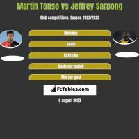 Martin Tonso vs Jeffrey Sarpong h2h player stats