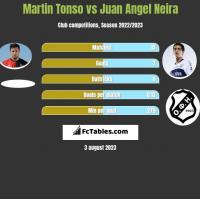 Martin Tonso vs Juan Angel Neira h2h player stats