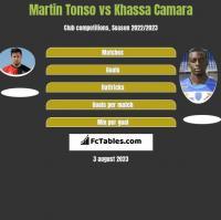 Martin Tonso vs Khassa Camara h2h player stats