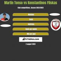 Martin Tonso vs Konstantinos Fliskas h2h player stats