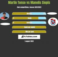 Martin Tonso vs Manolis Siopis h2h player stats
