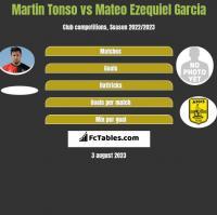 Martin Tonso vs Mateo Ezequiel Garcia h2h player stats