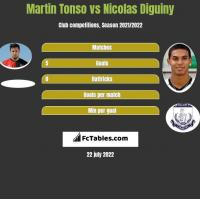 Martin Tonso vs Nicolas Diguiny h2h player stats