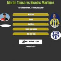 Martin Tonso vs Nicolas Martinez h2h player stats