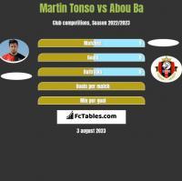 Martin Tonso vs Abou Ba h2h player stats