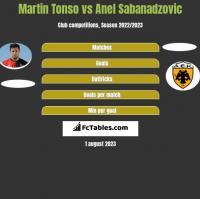 Martin Tonso vs Anel Sabanadzovic h2h player stats