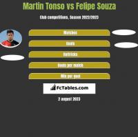 Martin Tonso vs Felipe Souza h2h player stats