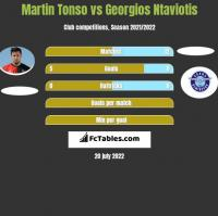 Martin Tonso vs Georgios Ntaviotis h2h player stats