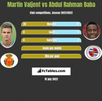 Martin Valjent vs Abdul Rahman Baba h2h player stats