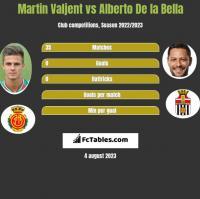 Martin Valjent vs Alberto De la Bella h2h player stats