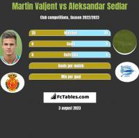 Martin Valjent vs Aleksandar Sedlar h2h player stats