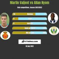 Martin Valjent vs Allan Nyom h2h player stats