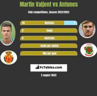 Martin Valjent vs Antunes h2h player stats