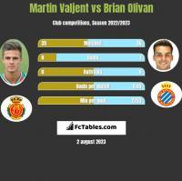 Martin Valjent vs Brian Olivan h2h player stats