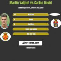 Martin Valjent vs Carlos David h2h player stats